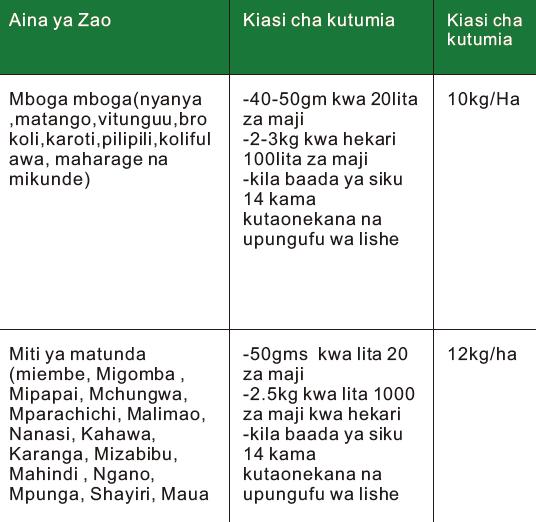 Master Fruiter ni mbolea (booster/busta) yenye nitrogen, phosphorus na kiwangokikubwa cha potassium katika uwiano wa N:P:K 10:10:40.